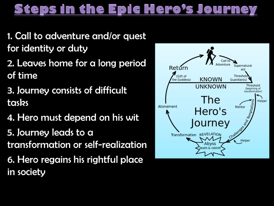 Steps in the Epic Hero's Journey