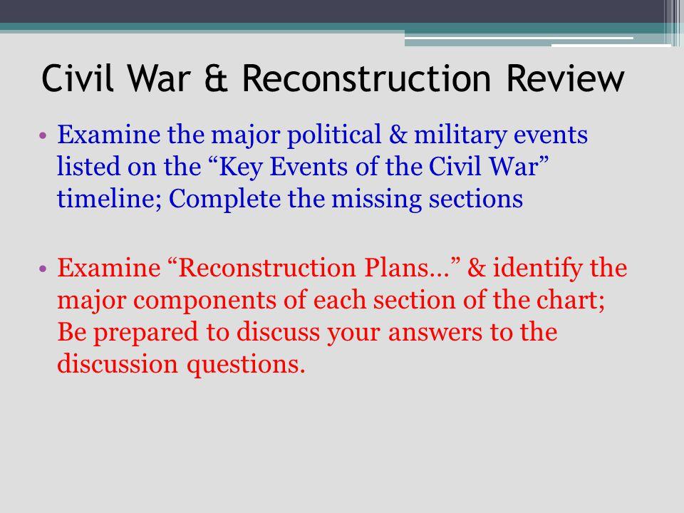 Civil War & Reconstruction Review