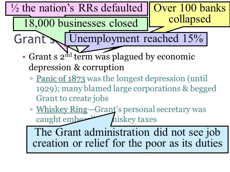 Grant's Second Term ½ the nation's RRs defaulted