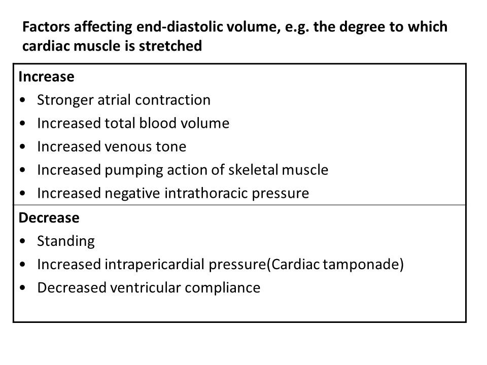 Factors affecting end-diastolic volume, e. g