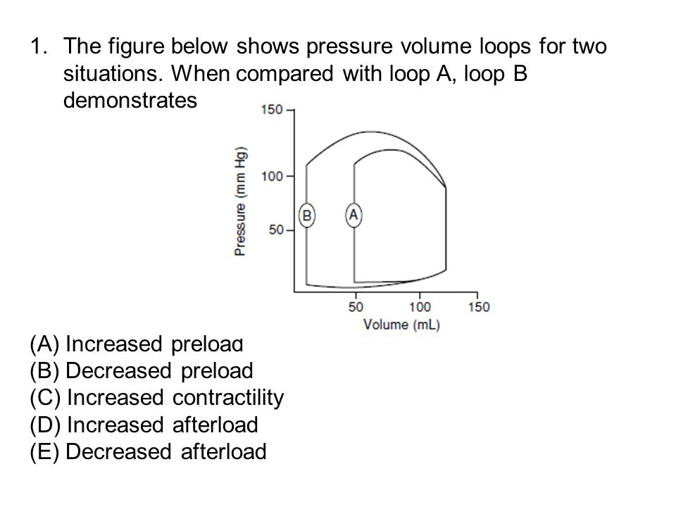 The figure below shows pressure volume loops for two situations