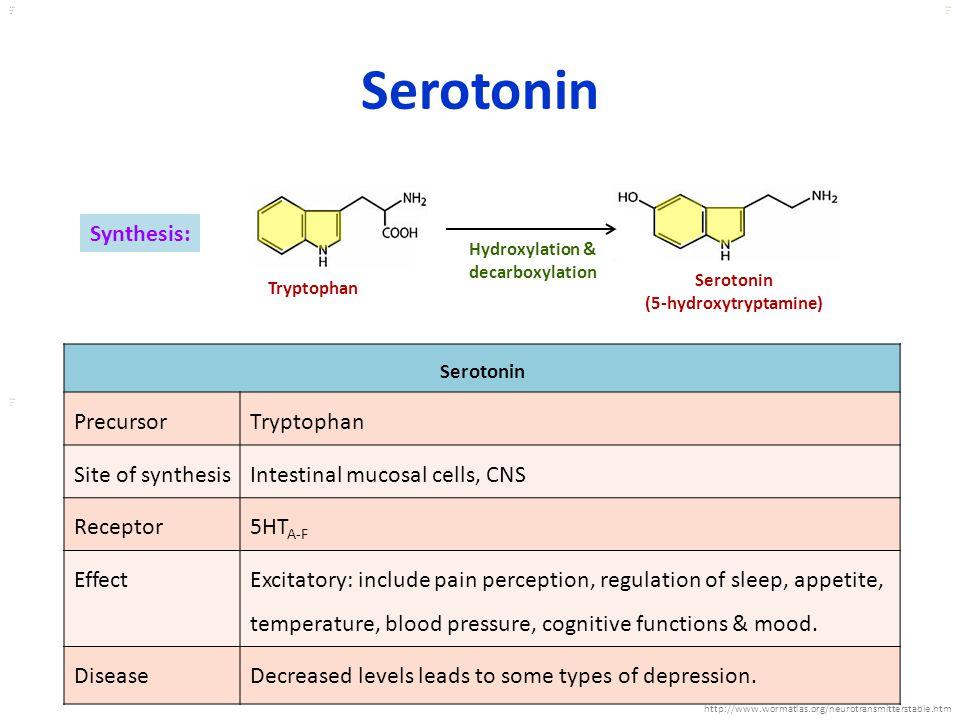 (5-hydroxytryptamine)
