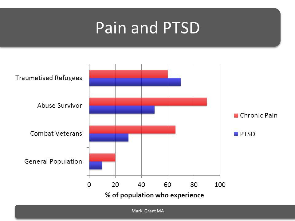Pain and PTSD Pribor = ref for 90% chronic pain in abuse survivors Kessler = PTSD 10% ref NVVRS Vets, 1993 Abuse survivors Perry, 1999.