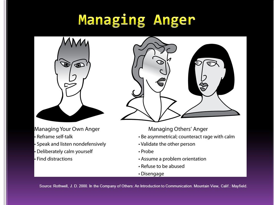 Managing Anger Source: Rothwell, J. D. 2000.