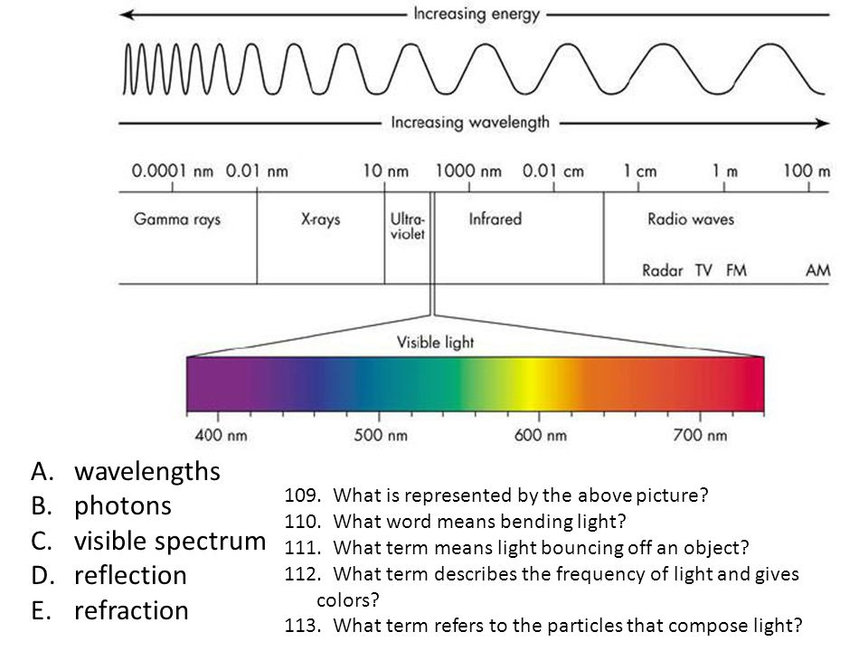 wavelengths photons visible spectrum reflection refraction