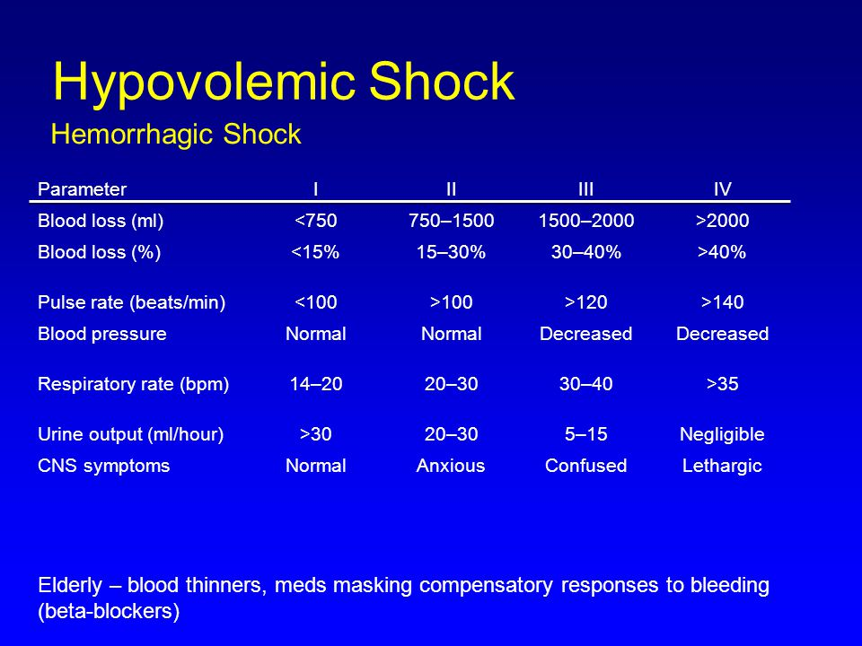 Hypovolemic Shock Hemorrhagic Shock