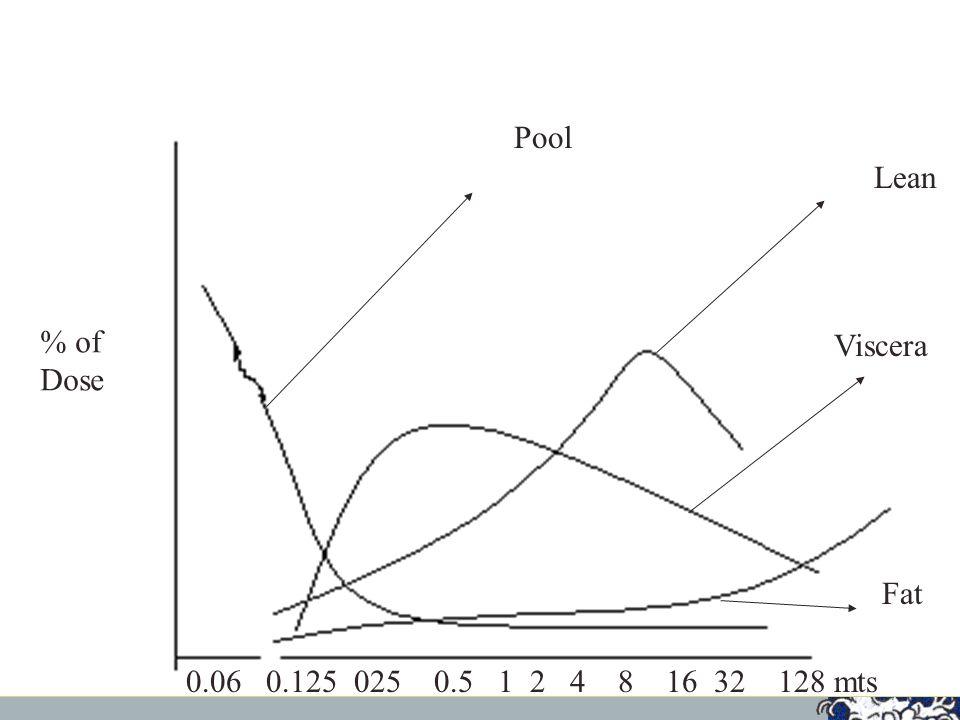Pool Lean % of Dose Viscera Fat 0.06 0.125 025 0.5 1 2 4 8 16 32 128 mts