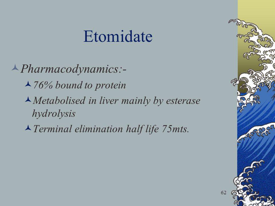 Etomidate Pharmacodynamics:- 76% bound to protein