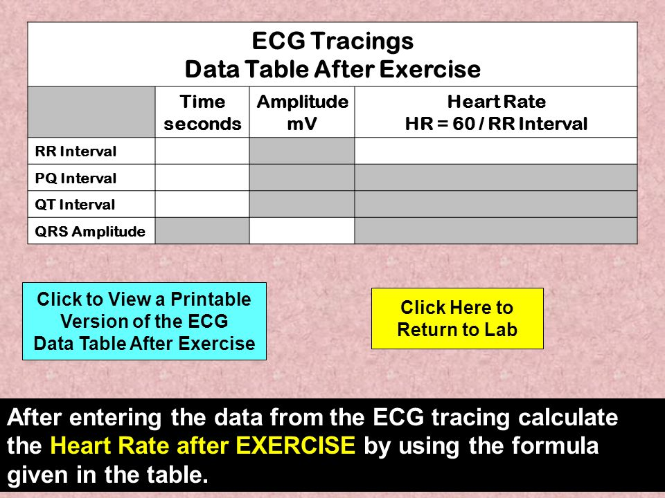 ECG Tracings Data Table After Exercise