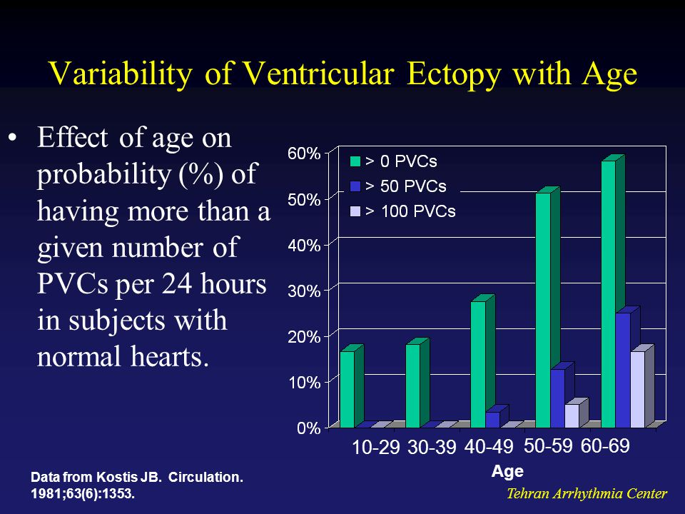 Variability of Ventricular Ectopy with Age