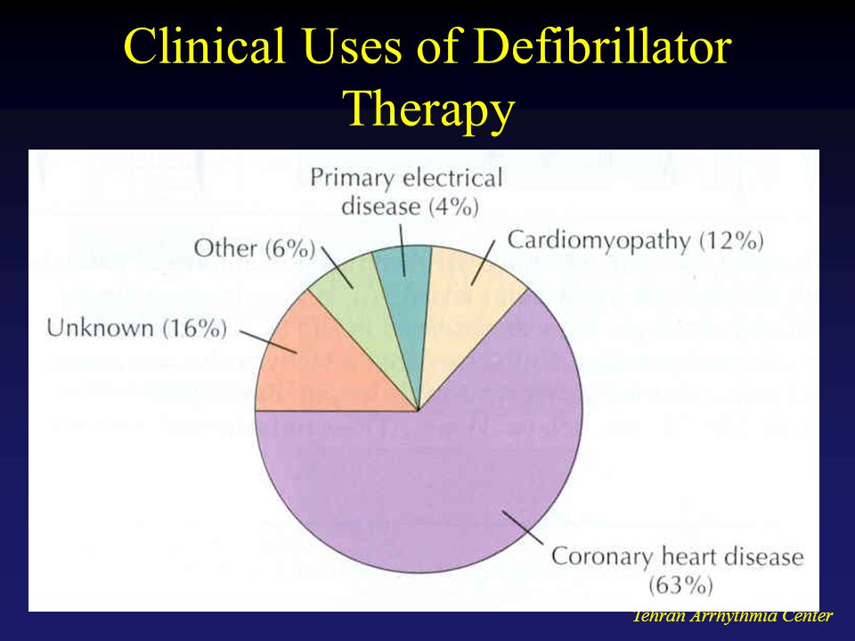 Clinical Uses of Defibrillator Therapy