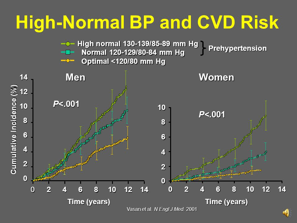 High-Normal BP and CVD Risk