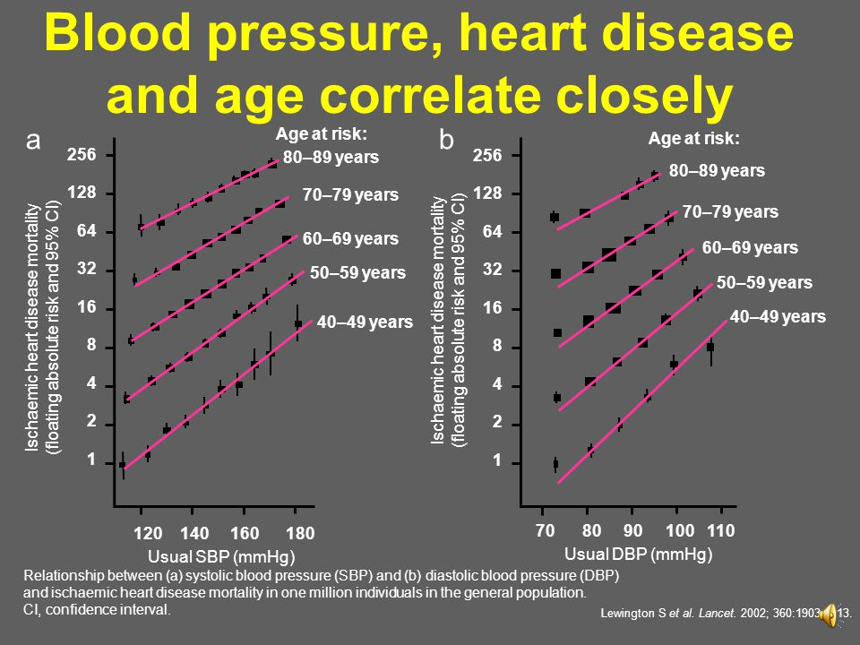 Blood pressure, heart disease and age correlate closely