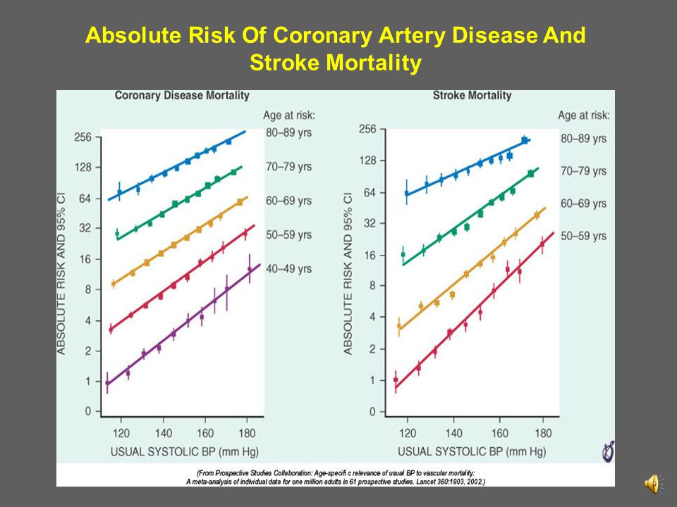 Absolute Risk Of Coronary Artery Disease And Stroke Mortality
