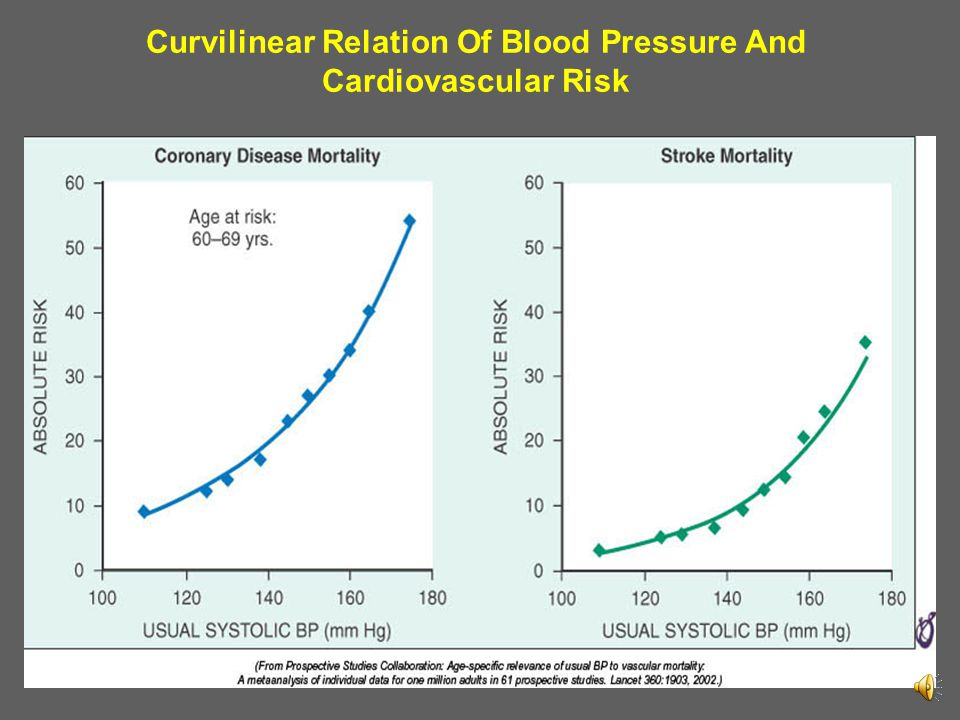 Curvilinear Relation Of Blood Pressure And Cardiovascular Risk