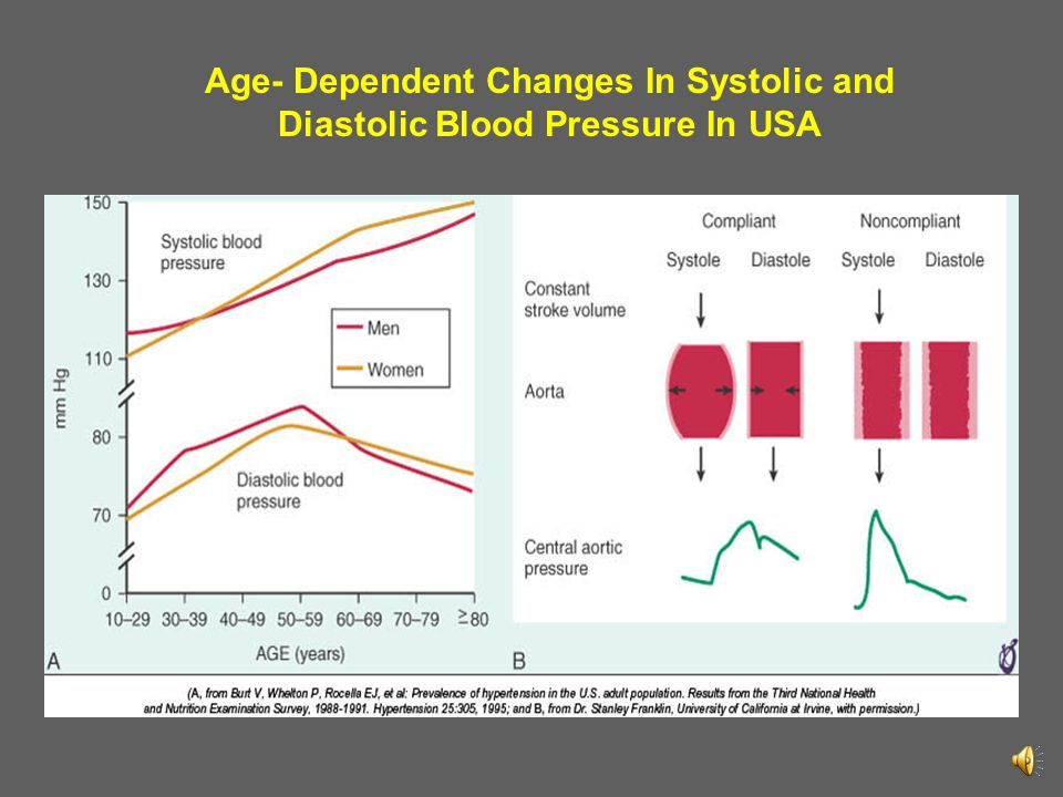Age- Dependent Changes In Systolic and Diastolic Blood Pressure In USA