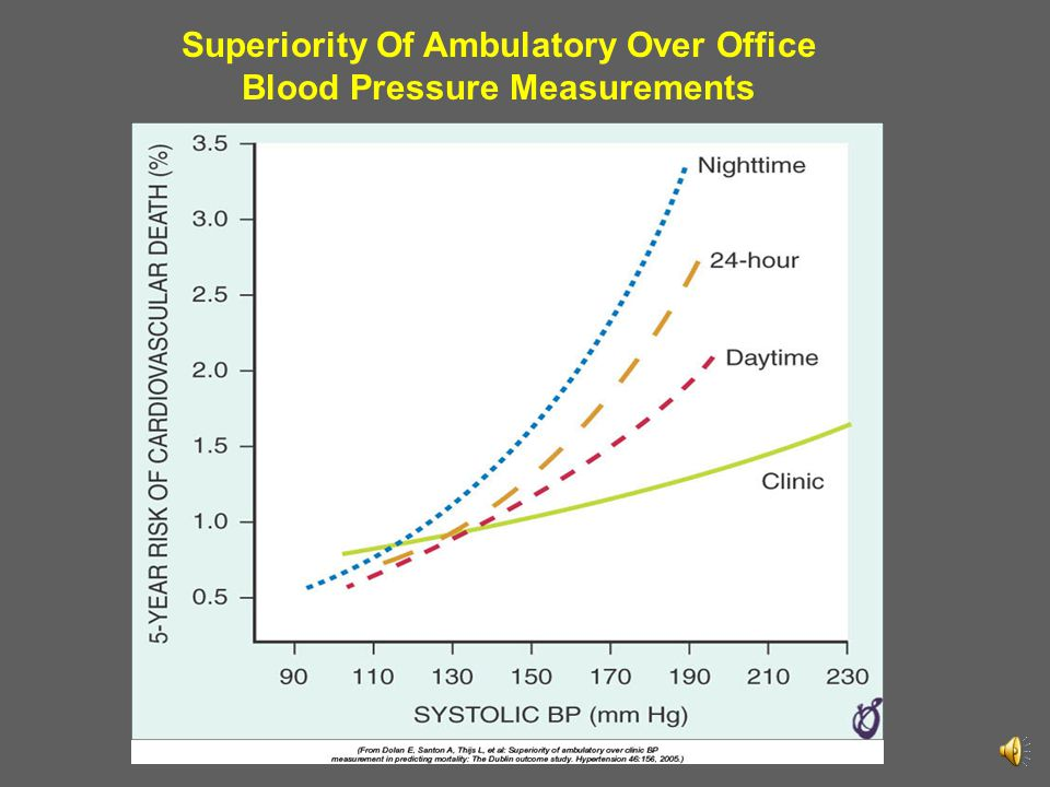 Superiority Of Ambulatory Over Office Blood Pressure Measurements
