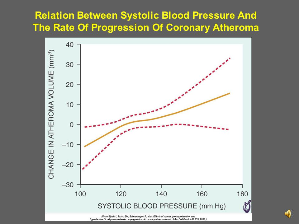 Relation Between Systolic Blood Pressure And The Rate Of Progression Of Coronary Atheroma