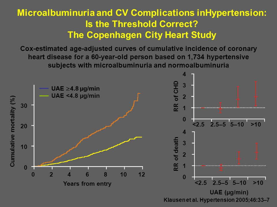 Microalbuminuria and CV Complications inHypertension: Is the Threshold Correct The Copenhagen City Heart Study