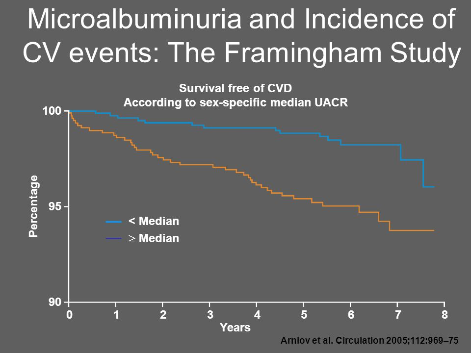 Microalbuminuria and Incidence of CV events: The Framingham Study