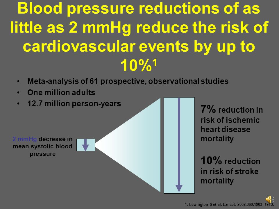 2 mmHg decrease in mean systolic blood pressure