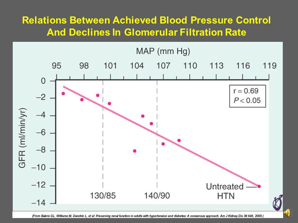 Relations Between Achieved Blood Pressure Control And Declines In Glomerular Filtration Rate
