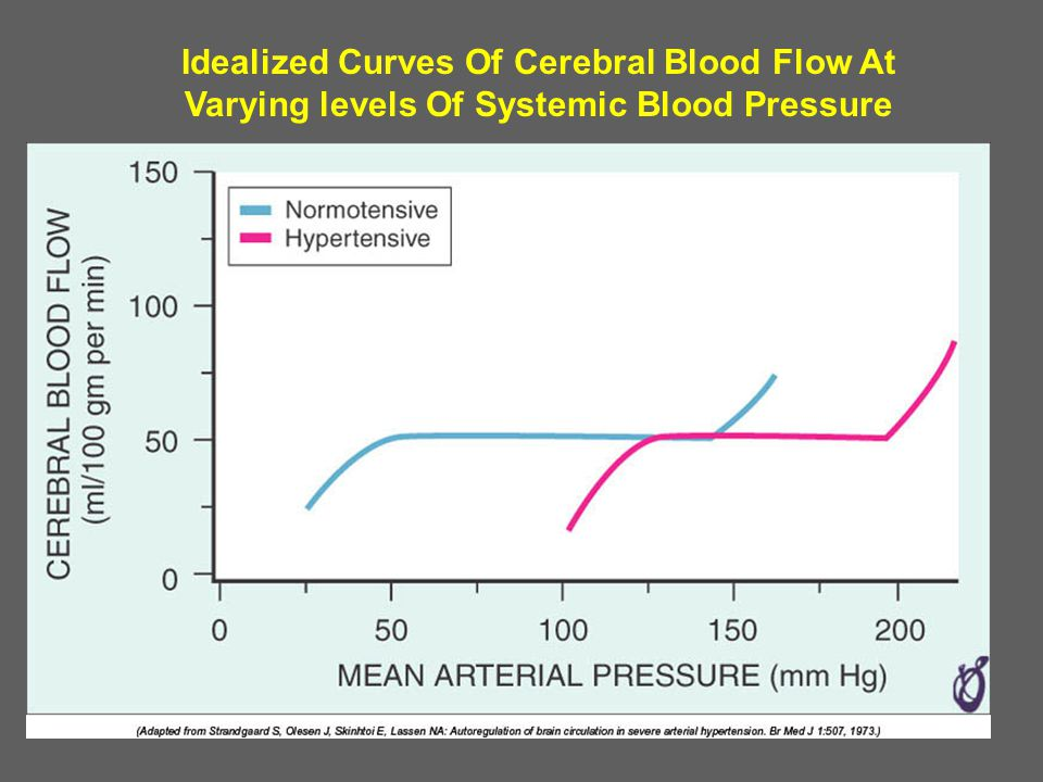 Idealized Curves Of Cerebral Blood Flow At Varying levels Of Systemic Blood Pressure
