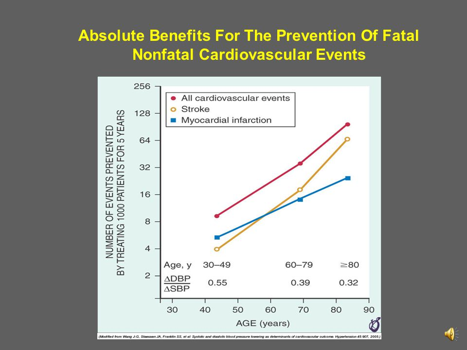 Absolute Benefits For The Prevention Of Fatal Nonfatal Cardiovascular Events