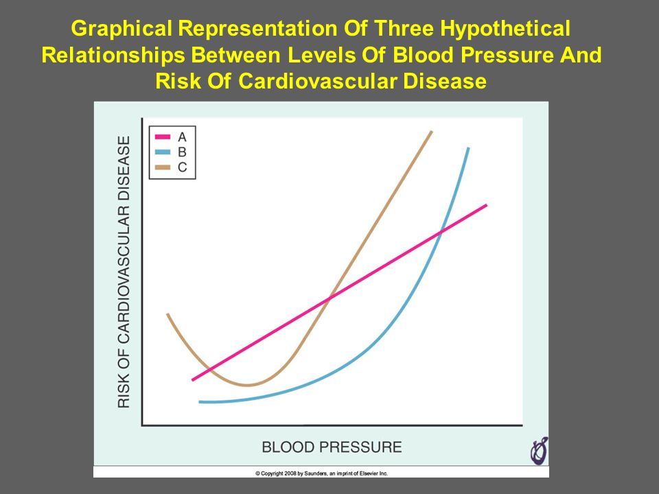 Graphical Representation Of Three Hypothetical Relationships Between Levels Of Blood Pressure And Risk Of Cardiovascular Disease