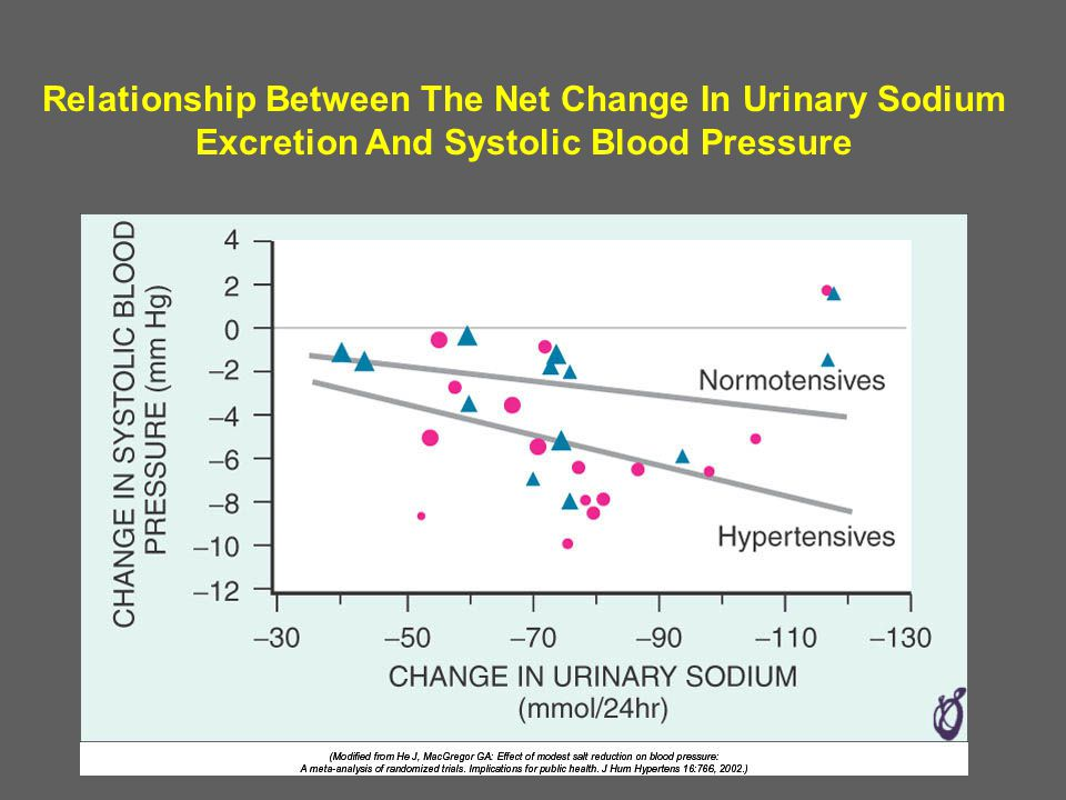 Relationship Between The Net Change In Urinary Sodium Excretion And Systolic Blood Pressure