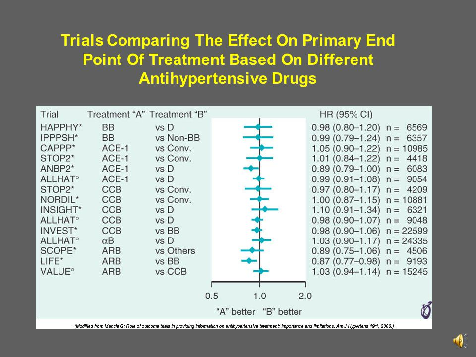 Trials Comparing The Effect On Primary End Point Of Treatment Based On Different Antihypertensive Drugs