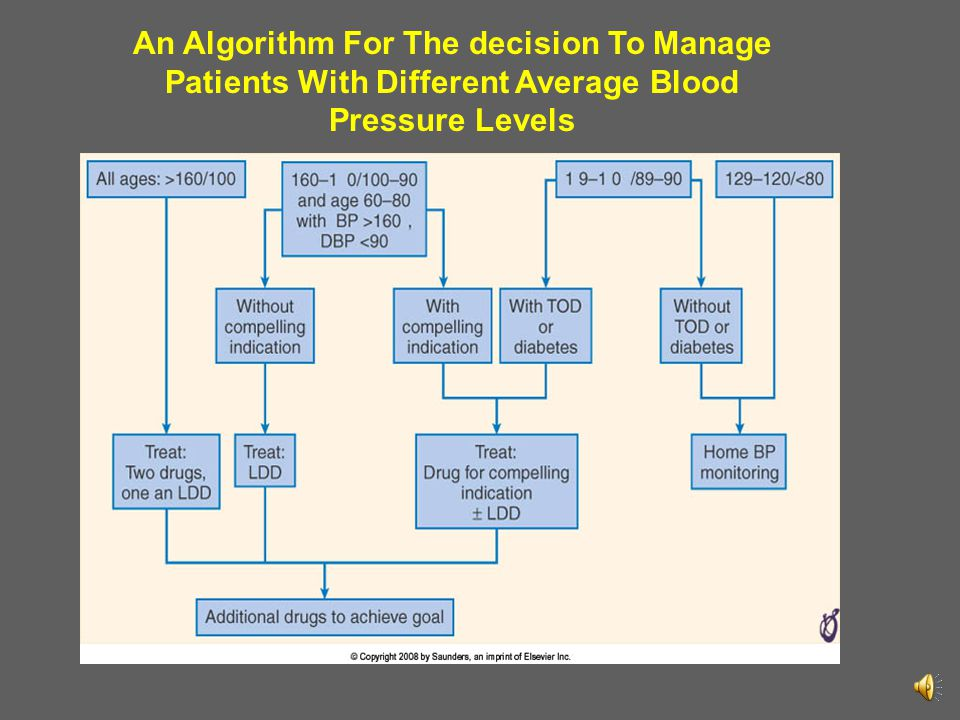 An Algorithm For The decision To Manage Patients With Different Average Blood Pressure Levels