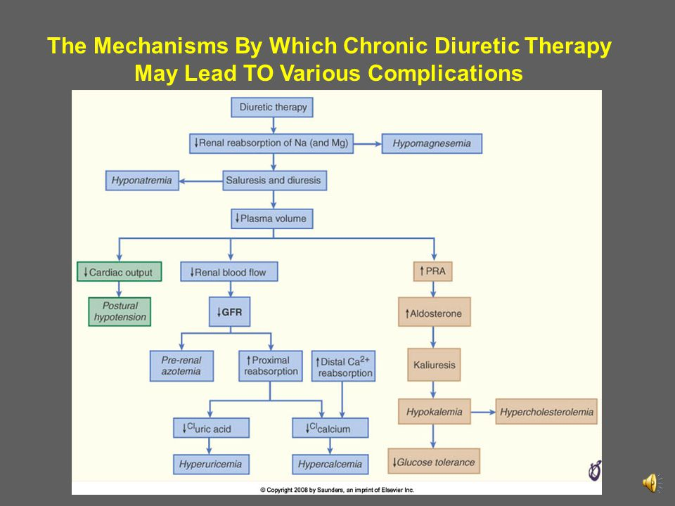 The Mechanisms By Which Chronic Diuretic Therapy May Lead TO Various Complications