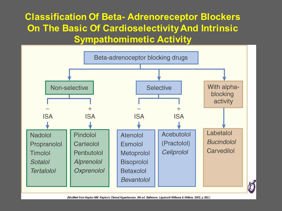 Classification Of Beta- Adrenoreceptor Blockers On The Basic Of Cardioselectivity And Intrinsic Sympathomimetic Activity