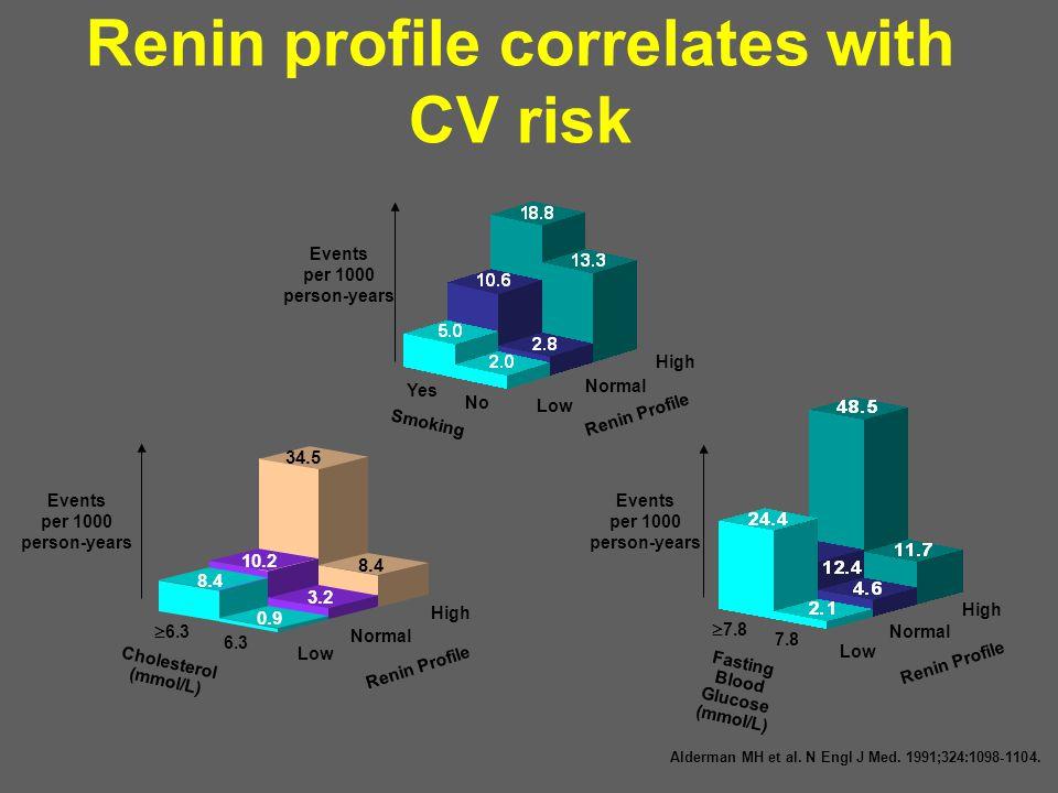 Renin profile correlates with CV risk