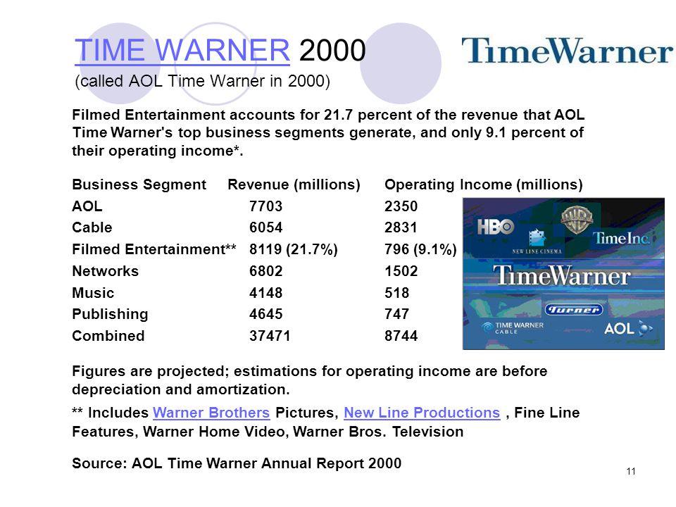TIME WARNER 2000 (called AOL Time Warner in 2000)
