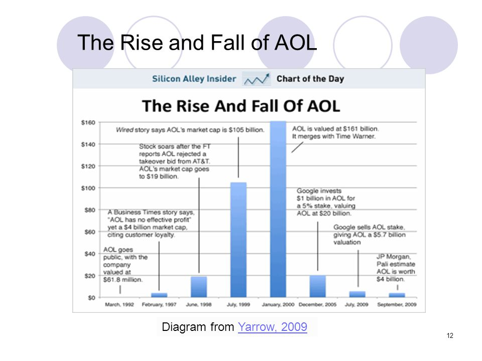 The Rise and Fall of AOL Diagram from Yarrow, 2009