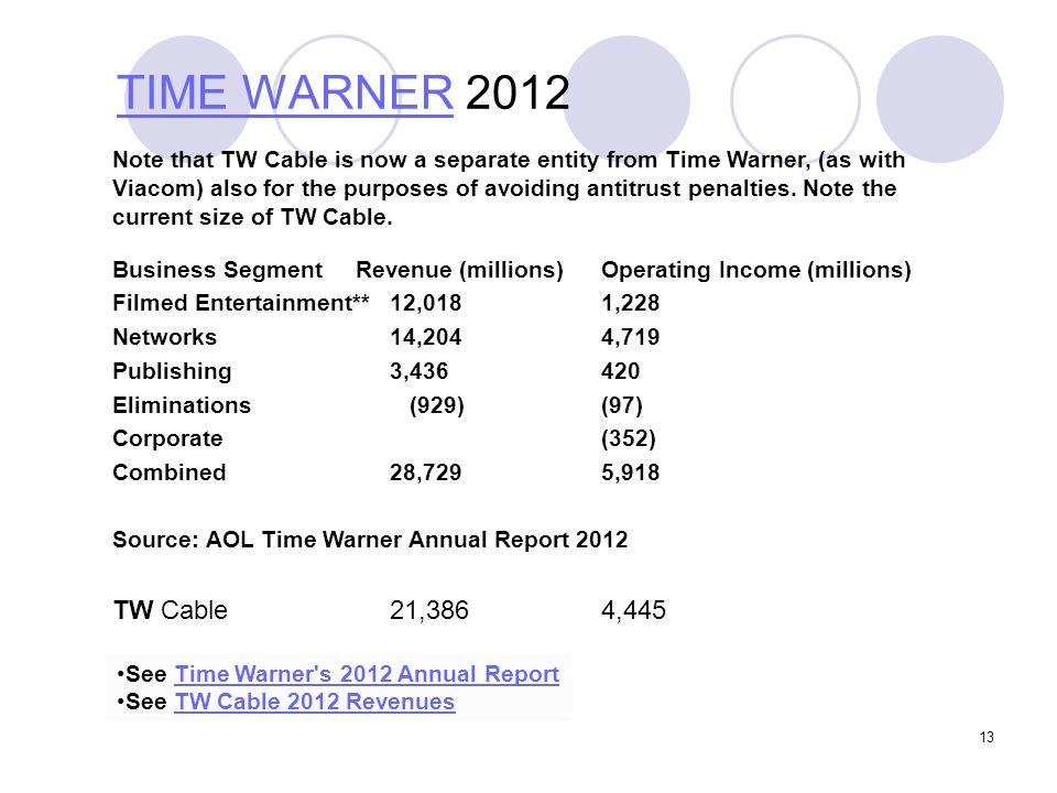 TIME WARNER 2012
