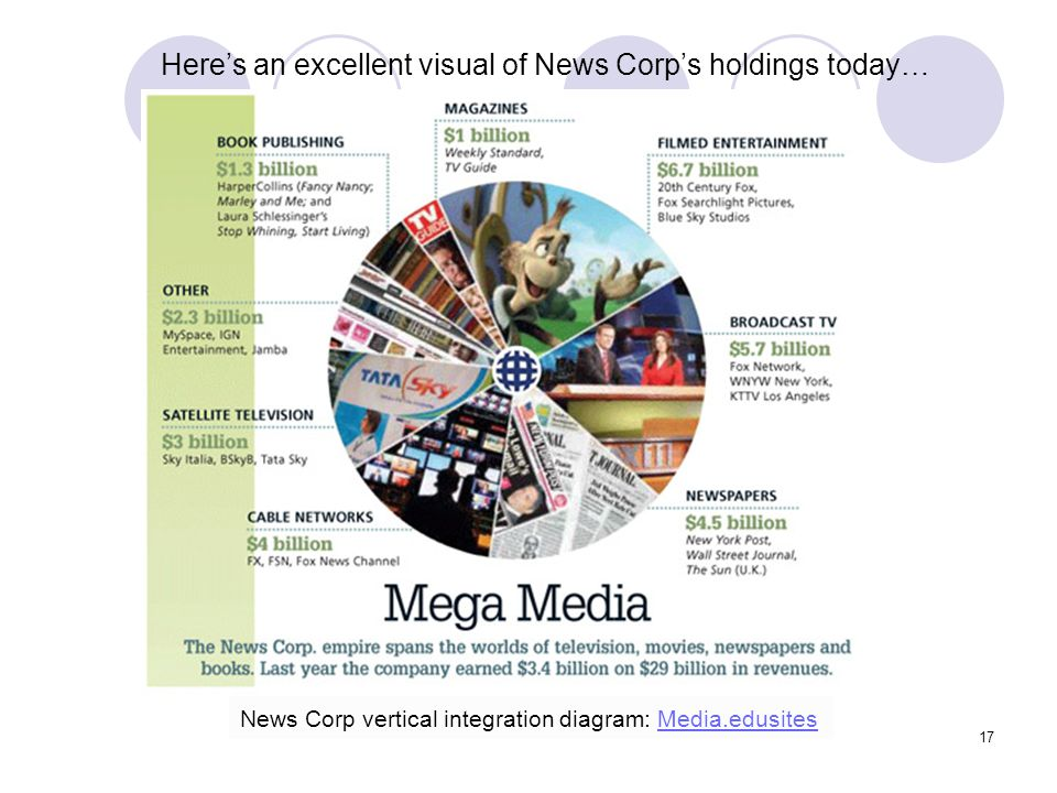 Here's an excellent visual of News Corp's holdings today…