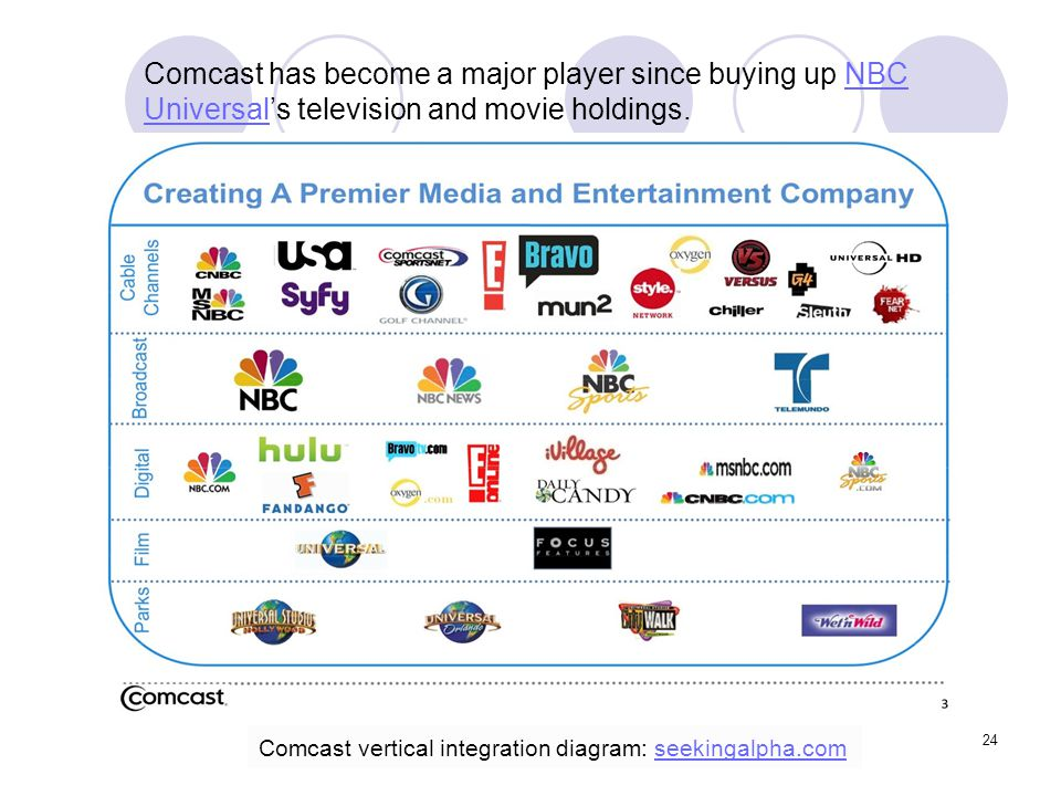 Comcast has become a major player since buying up NBC Universal's television and movie holdings.