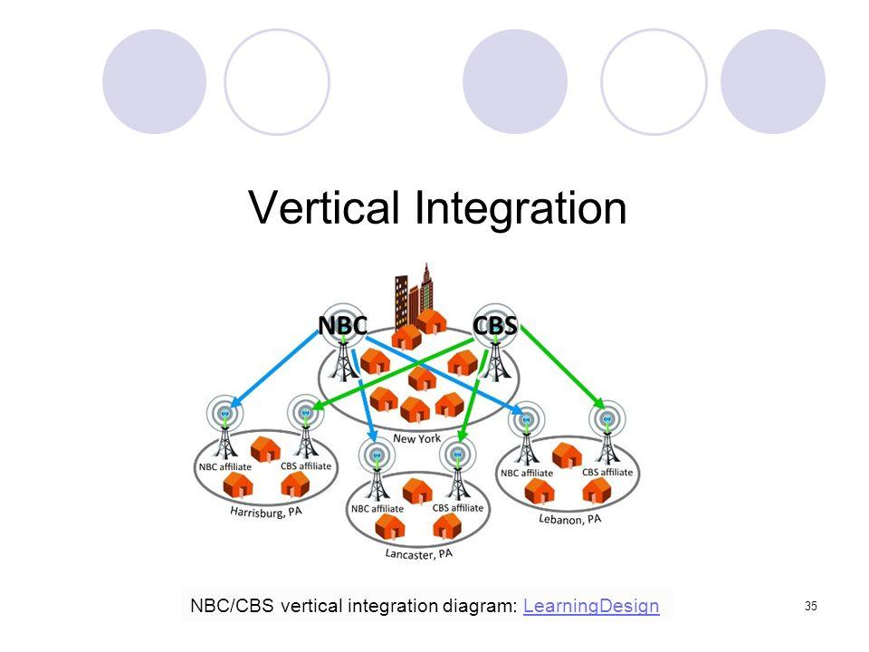 Vertical Integration NBC/CBS vertical integration diagram: LearningDesign