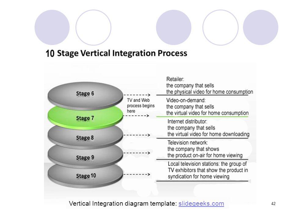 Vertical Integration diagram template: slidegeeks.com