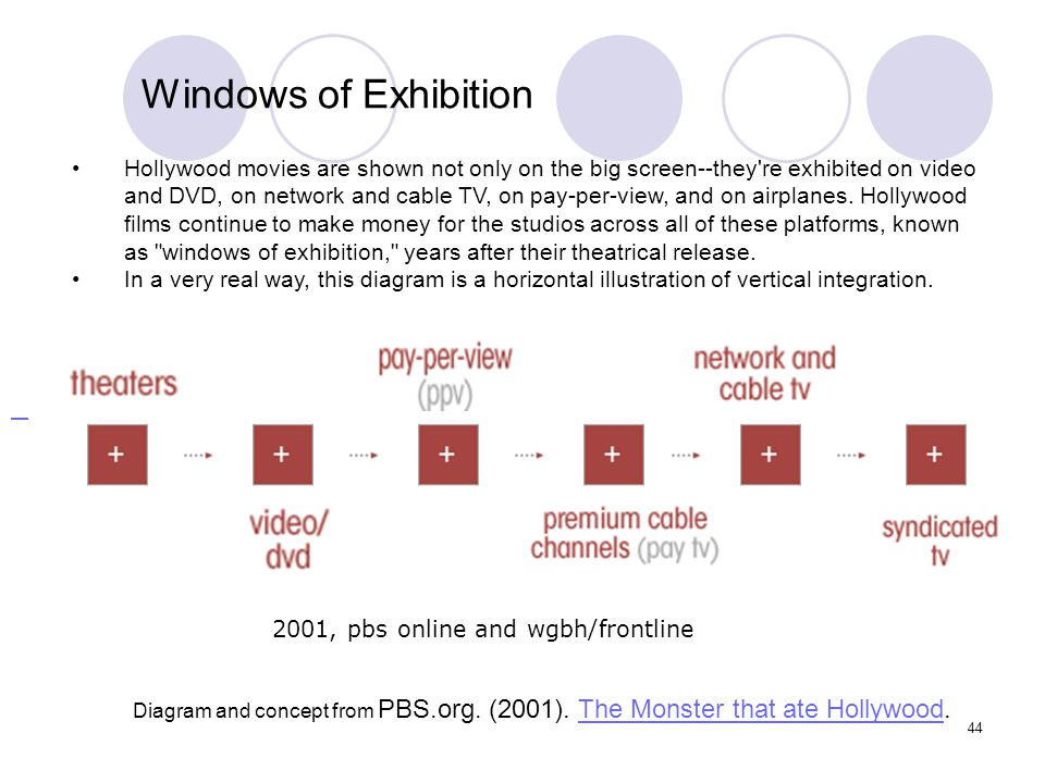 2001, pbs online and wgbh/frontline