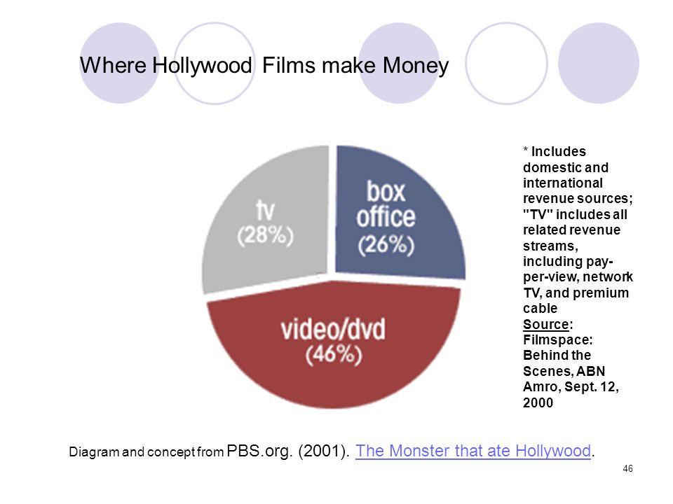 Where Hollywood Films make Money