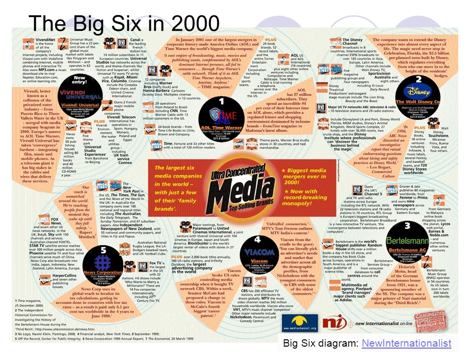 The Big Six in 2000 Big Six diagram: NewInternationalist