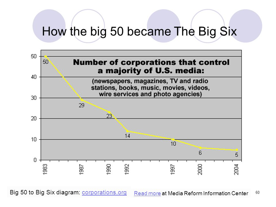 How the big 50 became The Big Six