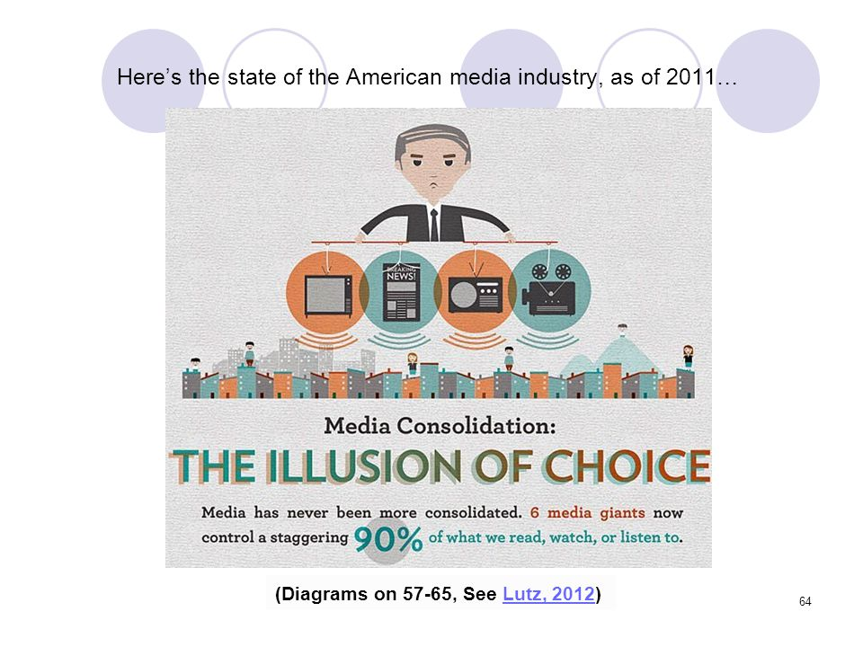 Here's the state of the American media industry, as of 2011…