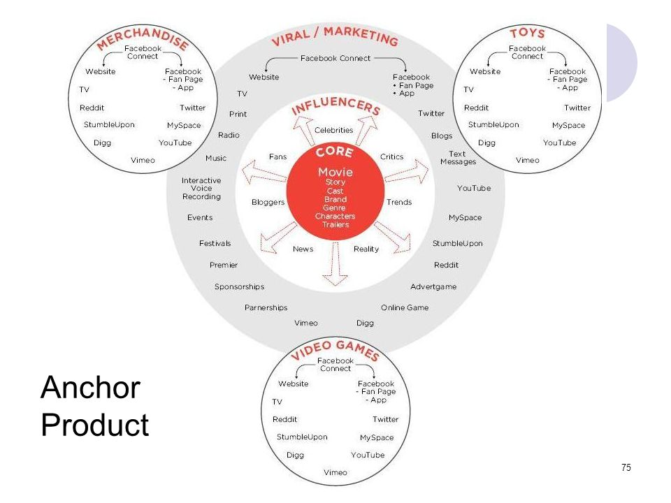 Anchor Product