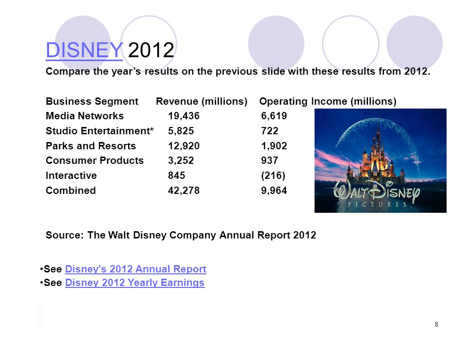DISNEY 2012 Compare the year's results on the previous slide with these results from 2012.