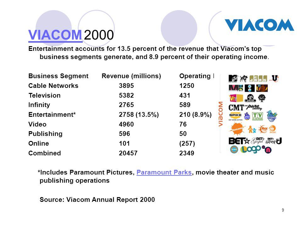 VIACOM 2000